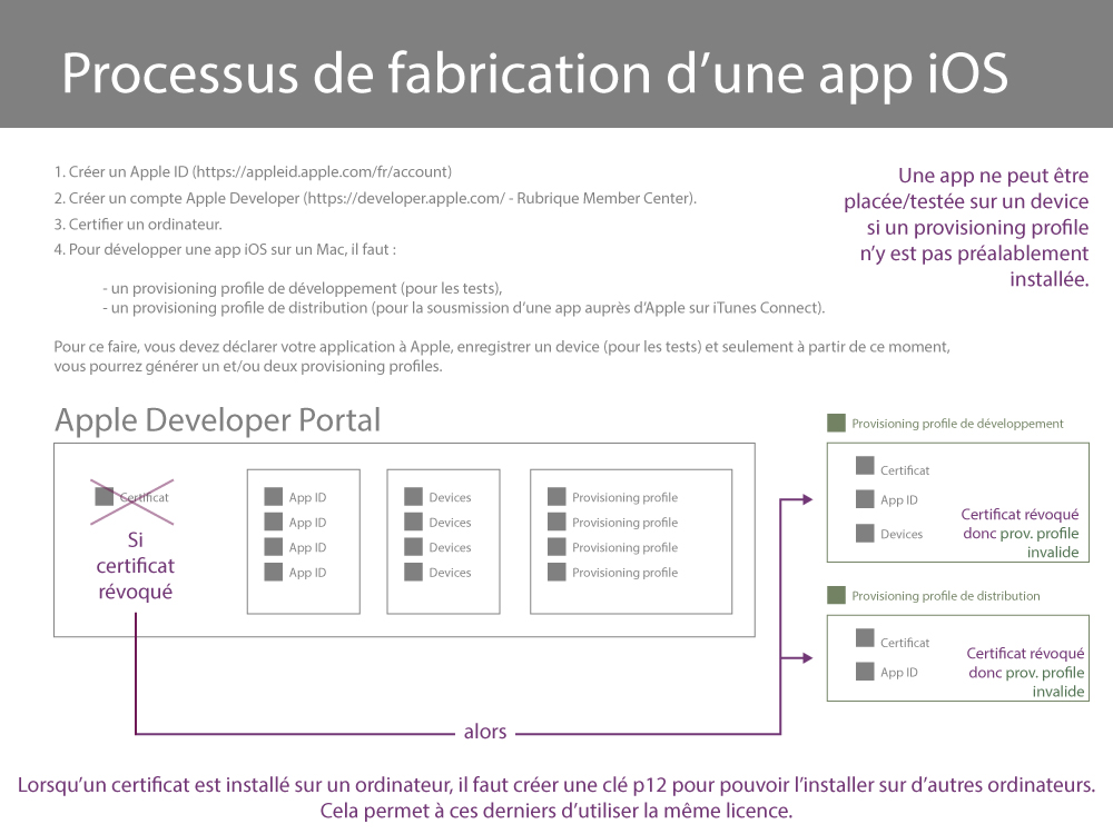 Processus certifications Apple